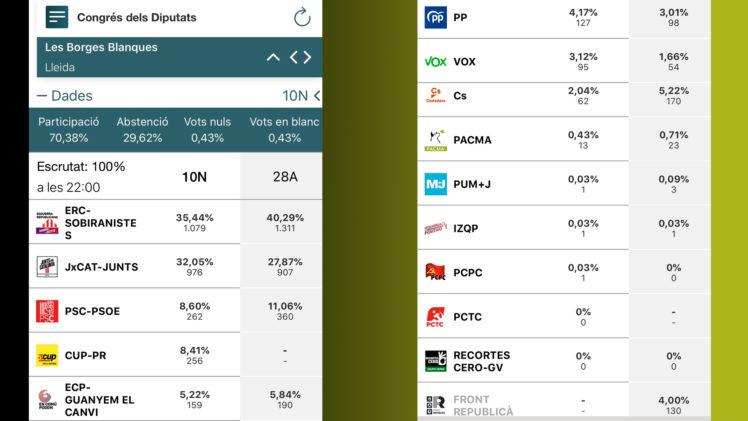Participació del 70,38% a les Borges, en aquestes eleccions del 10N