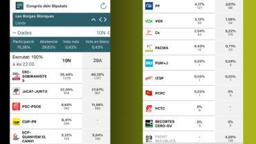 Resultats de les eleccions generals del 10 de novembre de 2019 al Congrés dels Diputats – Les Borges Blanques2